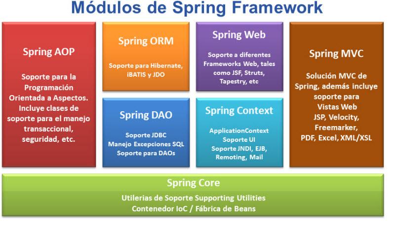 curso spring framework online